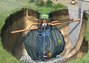 Фильтрация и очистка дождевой воды